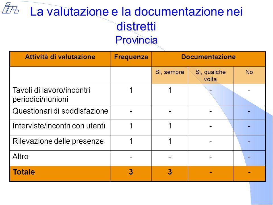 La valutazione e la documentazione nei distretti Provincia Attività di valutazioneFrequenzaDocumentazione Si, sempreSi, qualche volta No Tavoli di lavoro/incontri periodici/riunioni 11-- Questionari di soddisfazione---- Interviste/incontri con utenti11-- Rilevazione delle presenze11-- Altro---- Totale33--