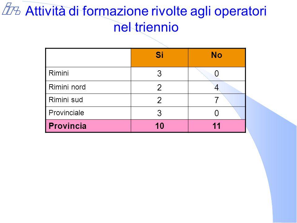 Attività di formazione rivolte agli operatori nel triennio SiNo Rimini 30 Rimini nord 24 Rimini sud 27 Provinciale 30 Provincia1011