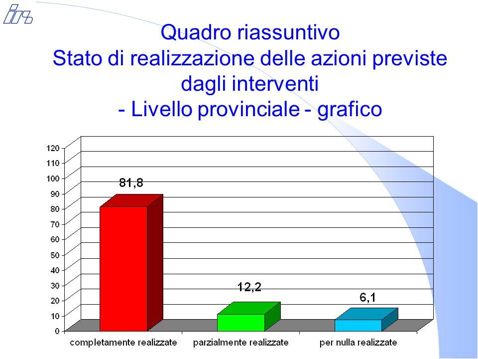 Quadro riassuntivo Stato di realizzazione delle azioni previste dagli interventi - Livello provinciale - grafico