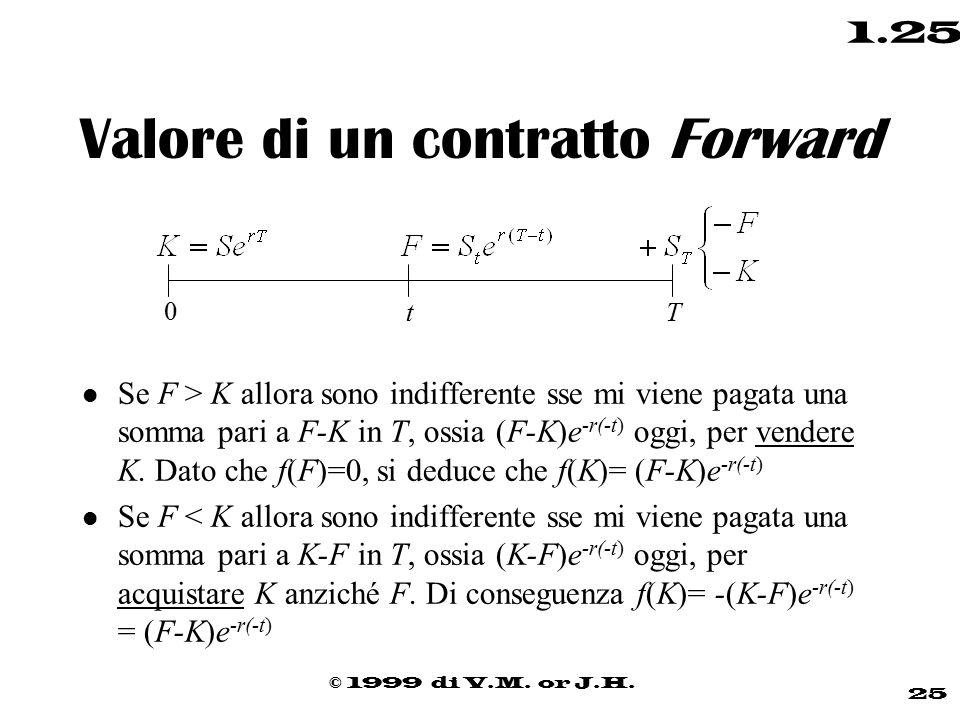 © 1999 di V.M. or J.H. 25 1.25 Valore di un contratto Forward l Se F > K allora sono indifferente sse mi viene pagata una somma pari a F-K in T, ossia