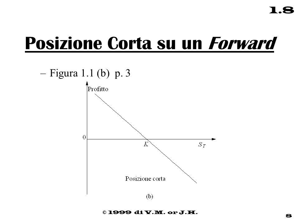 © 1999 di V.M. or J.H. 8 1.8 Posizione Corta su un Forward –Figura 1.1 (b) p. 3