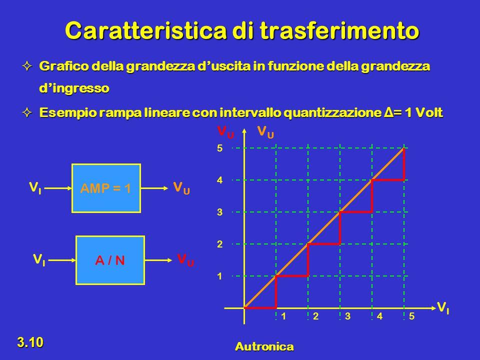 Autronica 3.10 Caratteristica di trasferimento  Grafico della grandezza d'uscita in funzione della grandezza d'ingresso  Esempio rampa lineare con intervallo quantizzazione Δ = 1 Volt VIVI VUVU VUVU 12345 1 2 3 4 5 AMP = 1 VIVI VUVU A / N VIVI VUVU