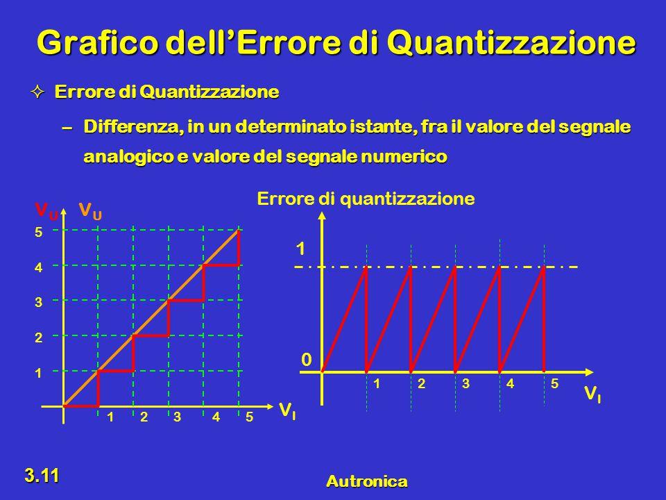 Autronica 3.11 Grafico dell'Errore di Quantizzazione  Errore di Quantizzazione –Differenza, in un determinato istante, fra il valore del segnale analogico e valore del segnale numerico VIVI VUVU VUVU 12345 1 2 3 4 5 12345 0 1 Errore di quantizzazione VIVI