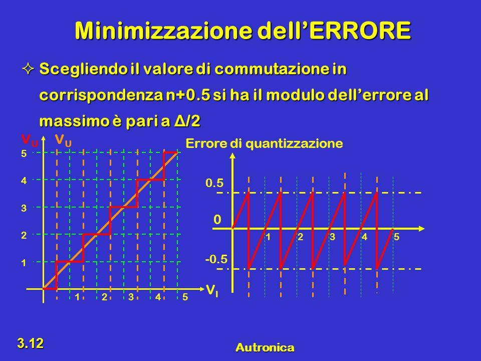 Autronica 3.12 Minimizzazione dell'ERRORE  Scegliendo il valore di commutazione in corrispondenza n+0.5 si ha il modulo dell'errore al massimo è pari a Δ /2 12345 0 -0.5 Errore di quantizzazione VIVI VUVU VUVU 12345 1 2 3 4 5 0.5