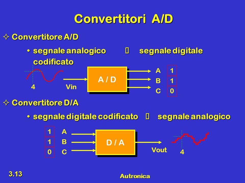 Autronica 3.13 Convertitori A/D  Convertitore A/D segnale analogico  segnale digitale codificatosegnale analogico  segnale digitale codificato  Convertitore D/A segnale digitale codificato  segnale analogicosegnale digitale codificato  segnale analogico A / D 4Vin A C B 1 0 1 D / A 4 Vout A C B 1 0 1