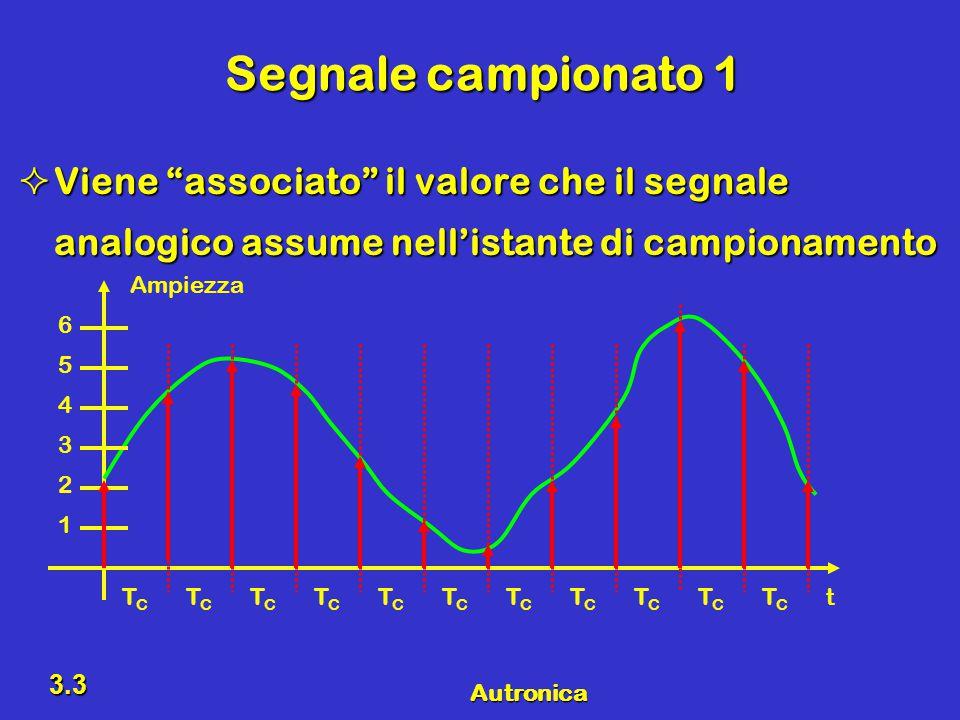 Autronica 3.14 Riepilogo Segnale analogicoSegnale analogico –Un segnale analogico ha un'ampiezza che varia in maniera continua nel tempo Segnale campionatoSegnale campionato –Viene congelato il valore che il segnale analogico assume a intervalli regolari di tempo (Sample & Hold – S&H) Segnale numerico 1Segnale numerico 1 –Viene assegnato al segnale campionato il valore numerico relativo all'intervallo di appartenenza Segnale numerico 2Segnale numerico 2 –Al segnale quantizzato si può associare il valore numerico codificato Segnale DigitaleSegnale Digitale –Particolare segnale numerico che può assumere solo due valori 0 e 1 , –Al valore 0 si associa, per esempio, 0 V – Al valore 1 si associa, per esempio, 5 V