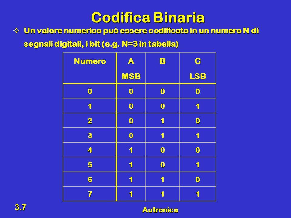 Autronica 3.7 Codifica Binaria  Un valore numerico può essere codificato in un numero N di segnali digitali, i bit (e.g.