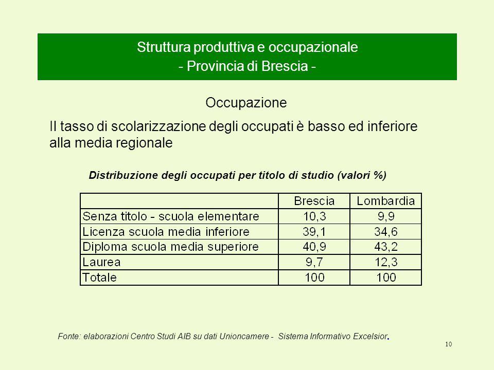 10 Struttura produttiva e occupazionale - Provincia di Brescia - Occupazione Fonte: elaborazioni Centro Studi AIB su dati Unioncamere - Sistema Informativo Excelsior.