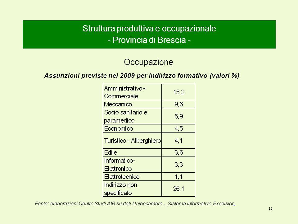 11 Struttura produttiva e occupazionale - Provincia di Brescia - Occupazione Fonte: elaborazioni Centro Studi AIB su dati Unioncamere - Sistema Informativo Excelsior.