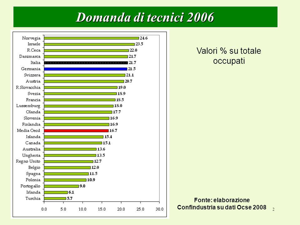 2 Domanda di tecnici 2006 Valori % su totale occupati Fonte: elaborazione Confindustria su dati Ocse 2008