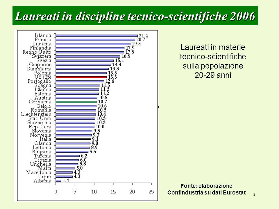 3 Laureati in discipline tecnico-scientifiche 2006 Laureati in materie tecnico-scientifiche sulla popolazione 20-29 anni Fonte: elaborazione Confindustria su dati Eurostat