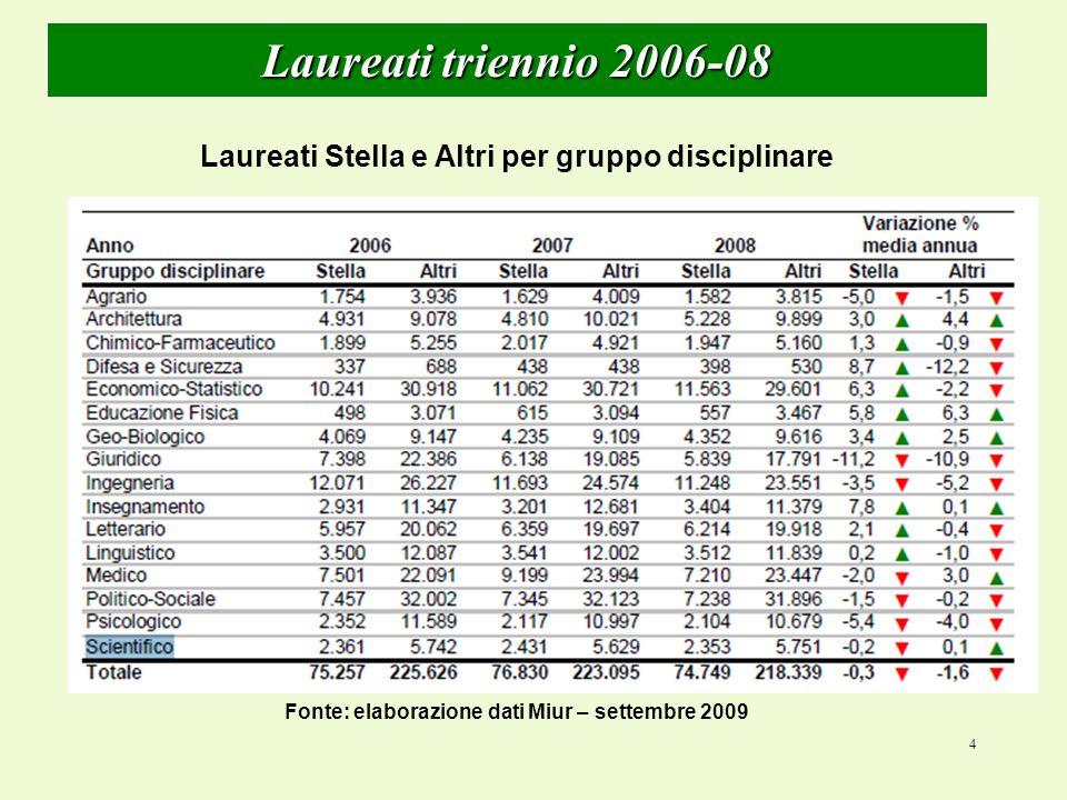 4 Laureati triennio 2006-08 Laureati Stella e Altri per gruppo disciplinare Fonte: elaborazione dati Miur – settembre 2009