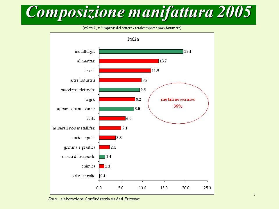 5 Composizione manifattura 2005