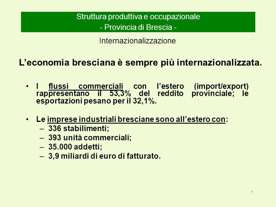 7 I flussi commerciali con l'estero (import/export) rappresentano il 53,3% del reddito provinciale; le esportazioni pesano per il 32,1%.