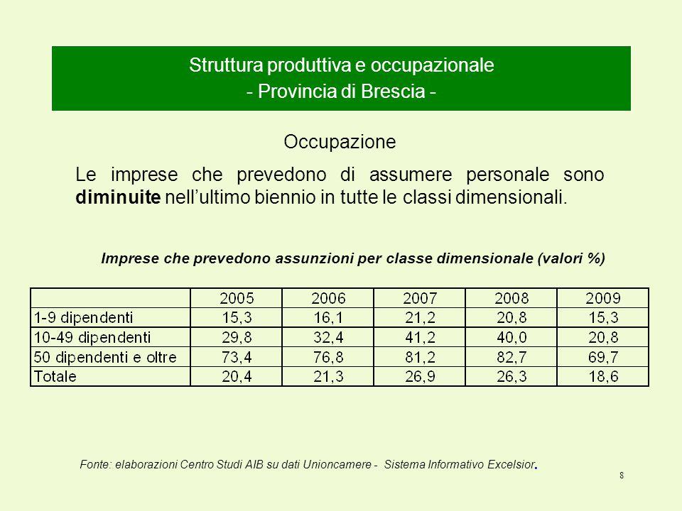8 Struttura produttiva e occupazionale - Provincia di Brescia - Occupazione Le imprese che prevedono di assumere personale sono diminuite nell'ultimo biennio in tutte le classi dimensionali.