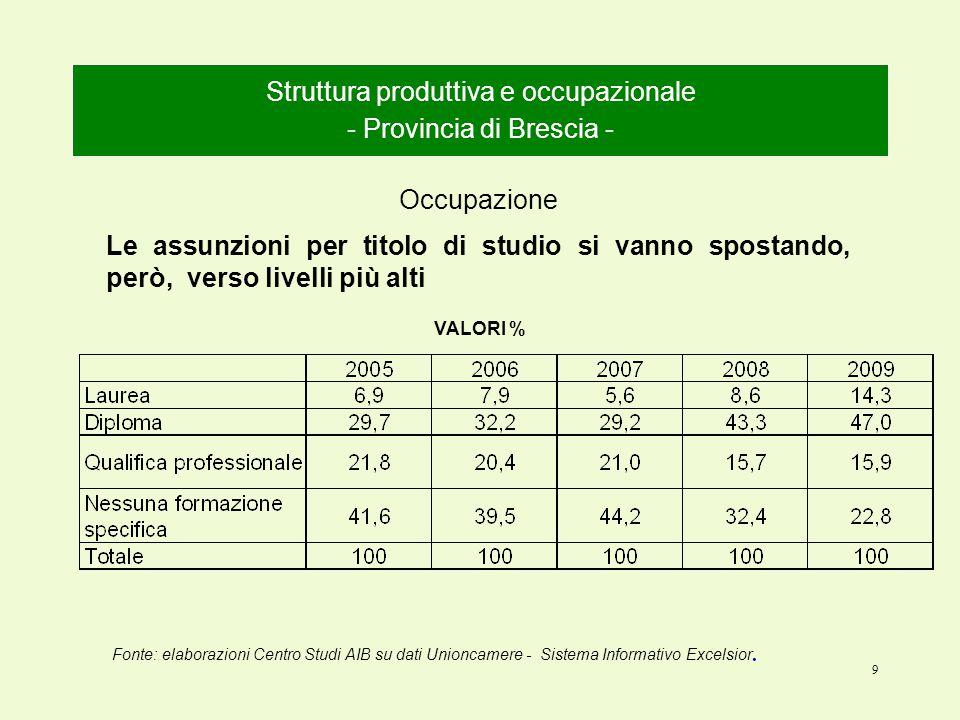 9 Struttura produttiva e occupazionale - Provincia di Brescia - Occupazione Le assunzioni per titolo di studio si vanno spostando, però, verso livelli più alti VALORI % Fonte: elaborazioni Centro Studi AIB su dati Unioncamere - Sistema Informativo Excelsior.