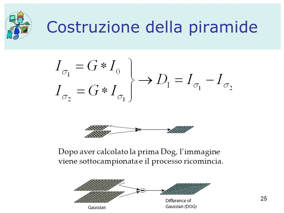 25 Costruzione della piramide Dopo aver calcolato la prima Dog, l'immagine viene sottocampionata e il processo ricomincia.