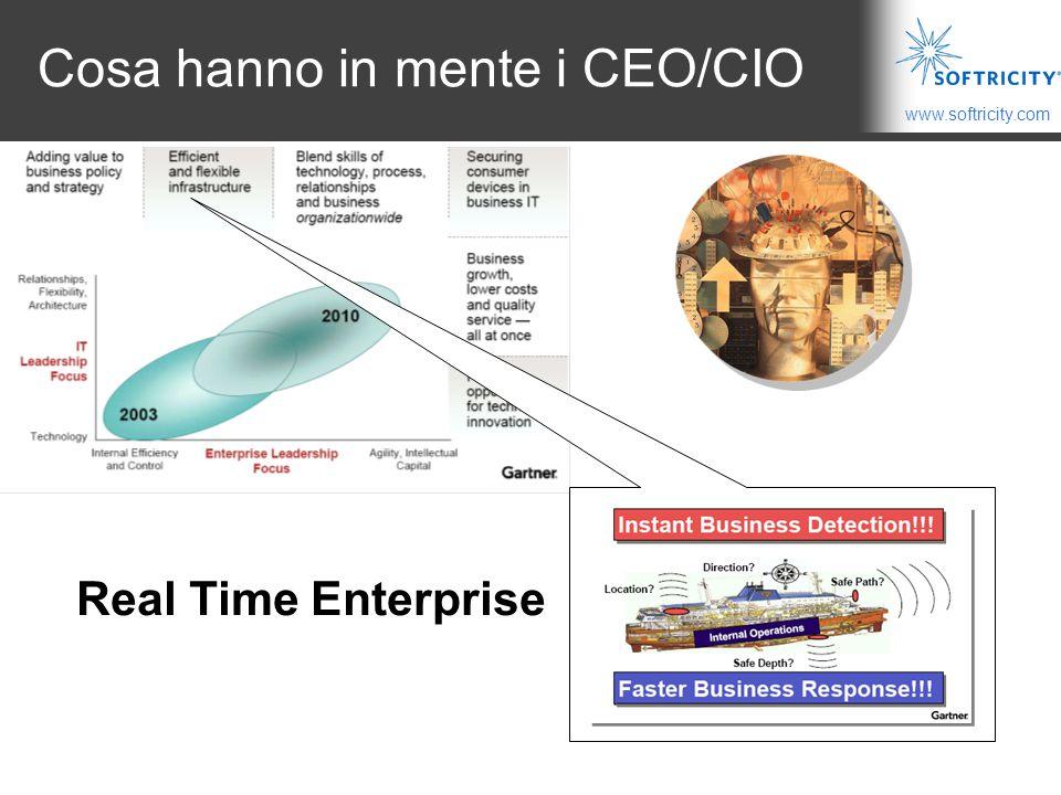 www.softricity.com Cosa hanno in mente i CEO/CIO Real Time Enterprise