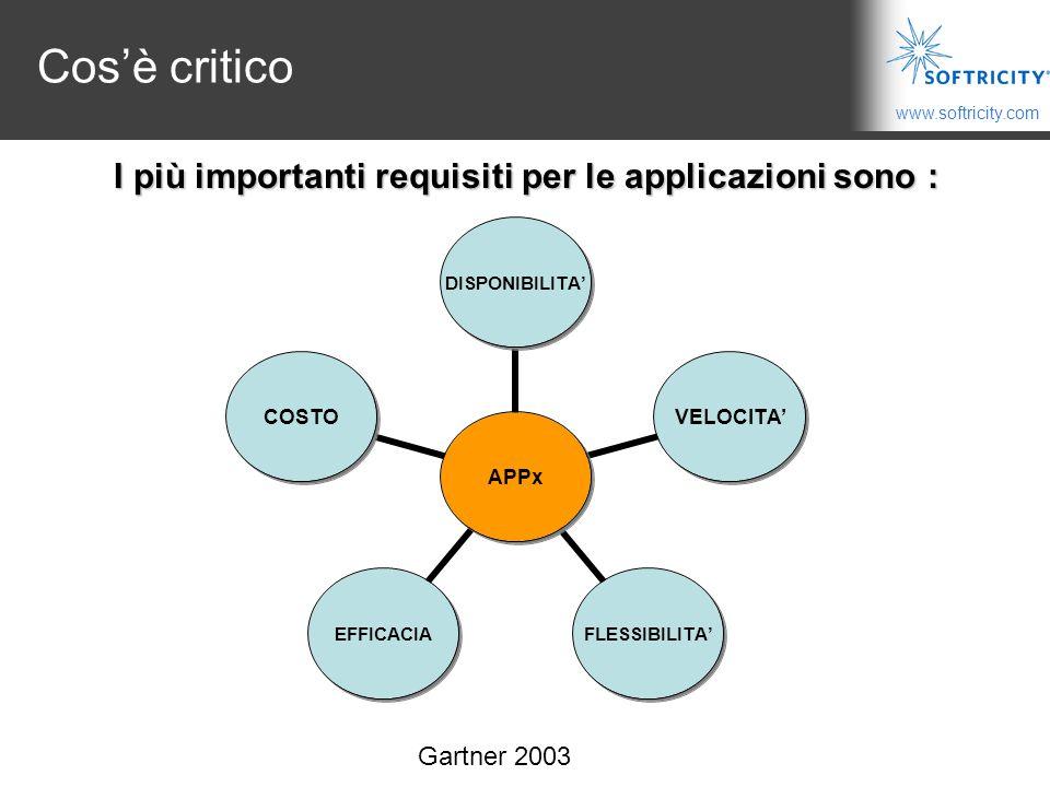www.softricity.com Cos'è critico I più importanti requisiti per le applicazioni sono : Gartner 2003
