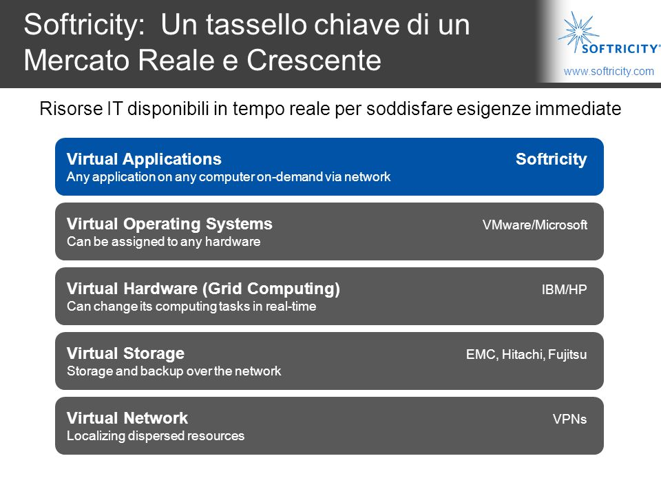 www.softricity.com Il Grid Computing