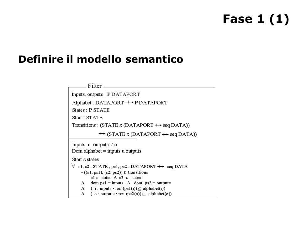 Fase 1 (1) Definire il modello semantico