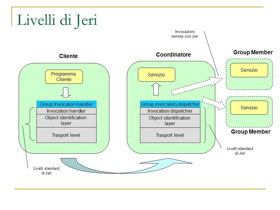 Livelli di Jeri Programma Cliente Trasport level Object identification layer Group Invocation handler Invocation handler Trasport level Object identif