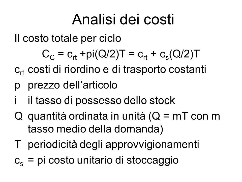 Analisi dei costi Il costo totale per ciclo C C = c rt +pi(Q/2)T = c rt + c s (Q/2)T c rt costi di riordino e di trasporto costanti pprezzo dell'articolo iil tasso di possesso dello stock Qquantità ordinata in unità (Q = mT con m tasso medio della domanda) Tperiodicità degli approvvigionamenti c s = pi costo unitario di stoccaggio