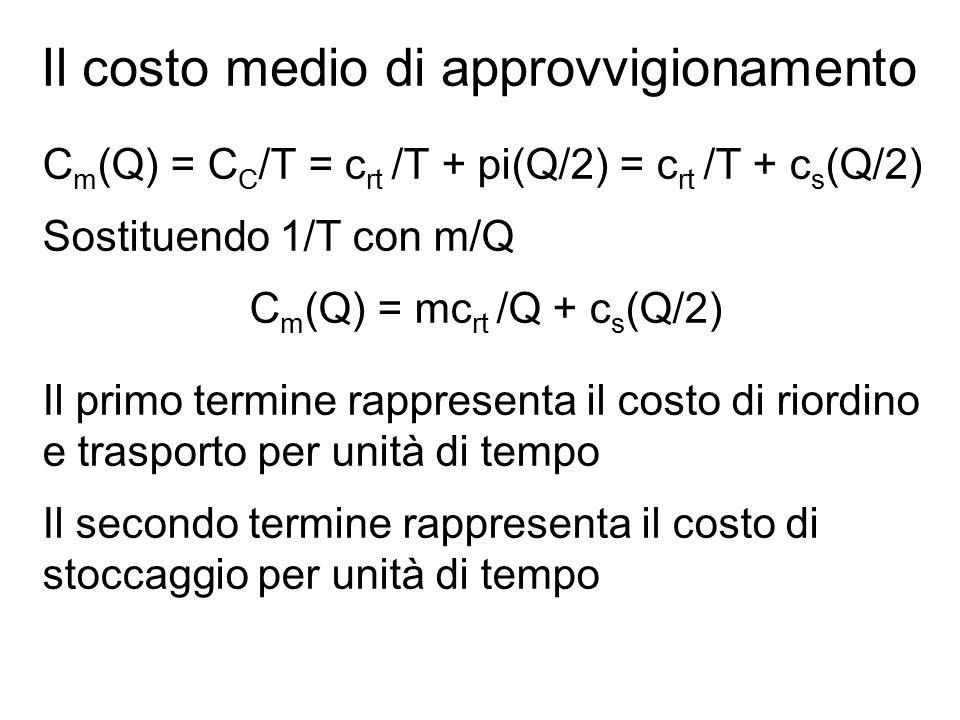 Il costo medio di approvvigionamento C m (Q) = C C /T = c rt /T + pi(Q/2) = c rt /T + c s (Q/2) Sostituendo 1/T con m/Q C m (Q) = mc rt /Q + c s (Q/2) Il primo termine rappresenta il costo di riordino e trasporto per unità di tempo Il secondo termine rappresenta il costo di stoccaggio per unità di tempo