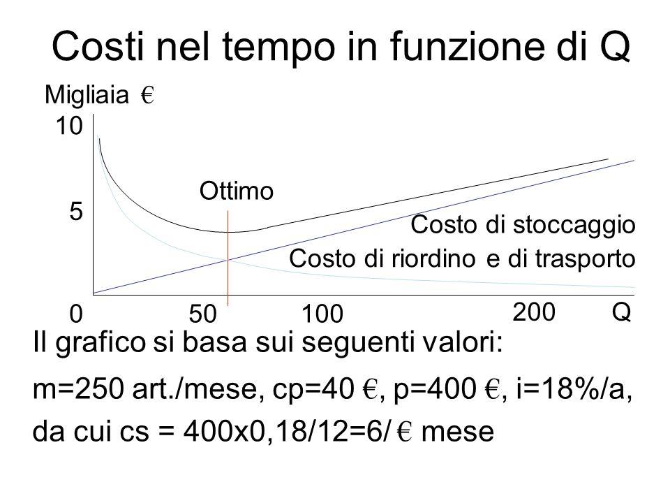 Costi nel tempo in funzione di Q Il grafico si basa sui seguenti valori: m=250 art./mese, cp=40 €, p=400 €, i=18%/a, da cui cs = 400x0,18/12=6/ € mese 10 5 50100 200 Migliaia € Q Ottimo Costo di stoccaggio Costo di riordino e di trasporto 0