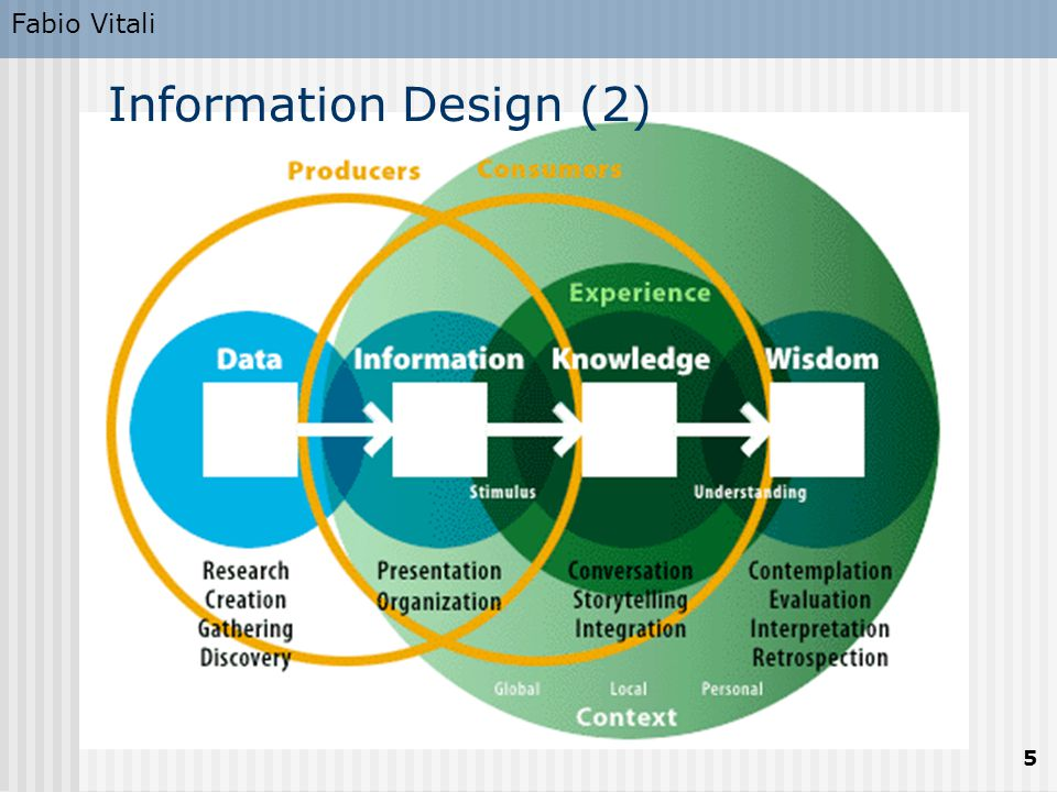 Fabio Vitali 5 Information Design (2)