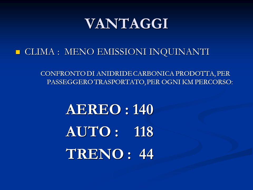 VANTAGGI CLIMA : MENO EMISSIONI INQUINANTI CLIMA : MENO EMISSIONI INQUINANTI CONFRONTO DI ANIDRIDE CARBONICA PRODOTTA, PER PASSEGGERO TRASPORTATO, PER OGNI KM PERCORSO: AEREO : 140 AUTO : 118 TRENO : 44