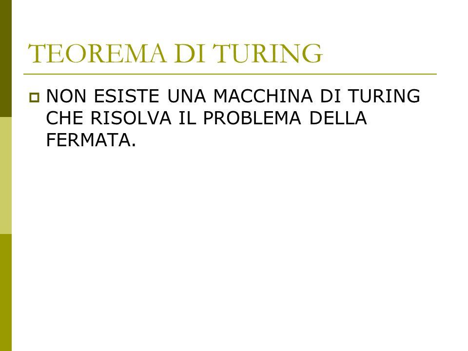 TEOREMA DI TURING  NON ESISTE UNA MACCHINA DI TURING CHE RISOLVA IL PROBLEMA DELLA FERMATA.