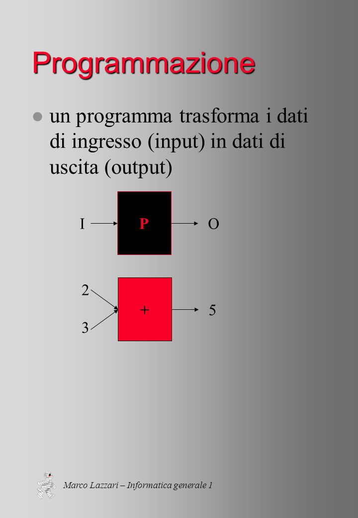 Marco Lazzari – Informatica generale 1 Programmazione l un programma trasforma i dati di ingresso (input) in dati di uscita (output) P IO + 2 5 3