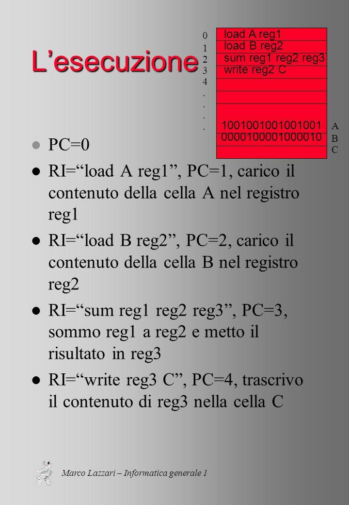 Marco Lazzari – Informatica generale 1 L'esecuzione l PC=0 l RI= load A reg1 , PC=1, carico il contenuto della cella A nel registro reg1 l RI= load B reg2 , PC=2, carico il contenuto della cella B nel registro reg2 l RI= sum reg1 reg2 reg3 , PC=3, sommo reg1 a reg2 e metto il risultato in reg3 l RI= write reg3 C , PC=4, trascrivo il contenuto di reg3 nella cella C 01234....01234....