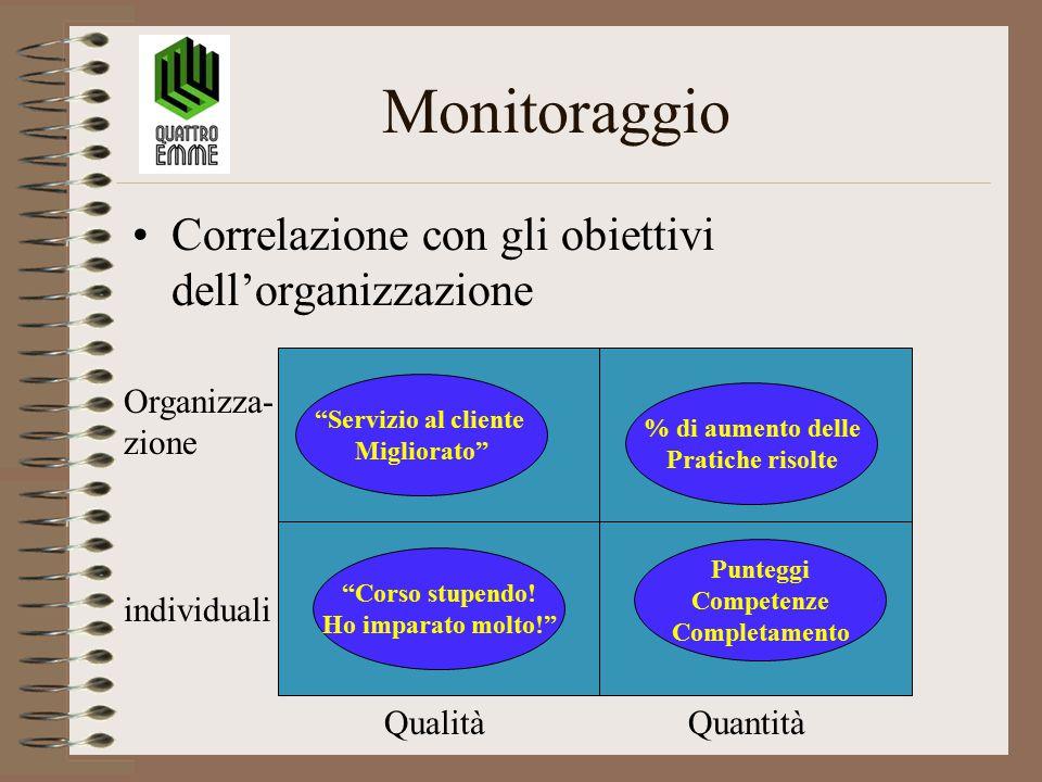Monitoraggio Correlazione con gli obiettivi dell'organizzazione Servizio al cliente Migliorato Organizza- zione individuali QualitàQuantità Punteggi Competenze Completamento Corso stupendo.