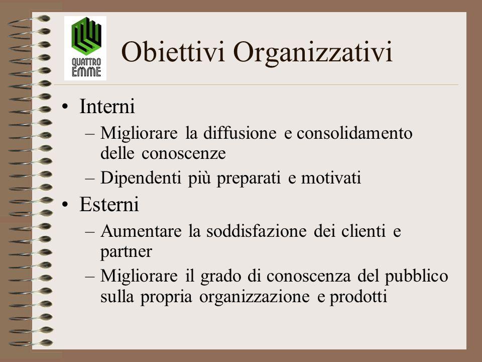 Obiettivi Organizzativi Interni –Migliorare la diffusione e consolidamento delle conoscenze –Dipendenti più preparati e motivati Esterni –Aumentare la