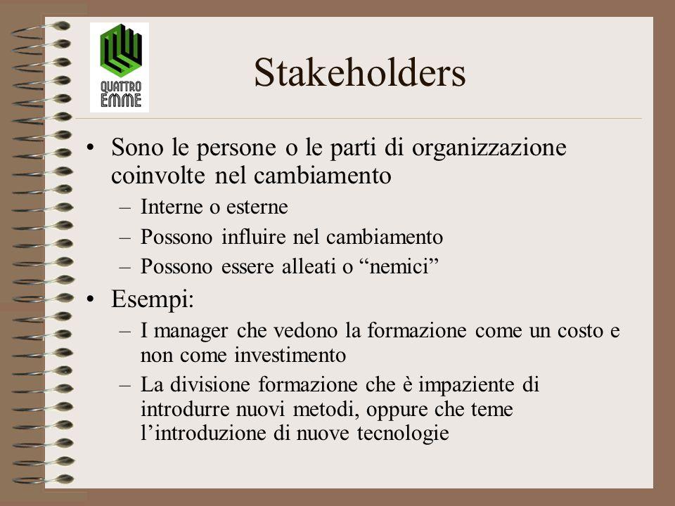 Stakeholders Sono le persone o le parti di organizzazione coinvolte nel cambiamento –Interne o esterne –Possono influire nel cambiamento –Possono esse