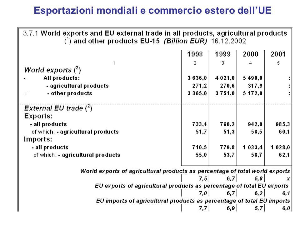 Esportazioni mondiali e commercio estero dell'UE