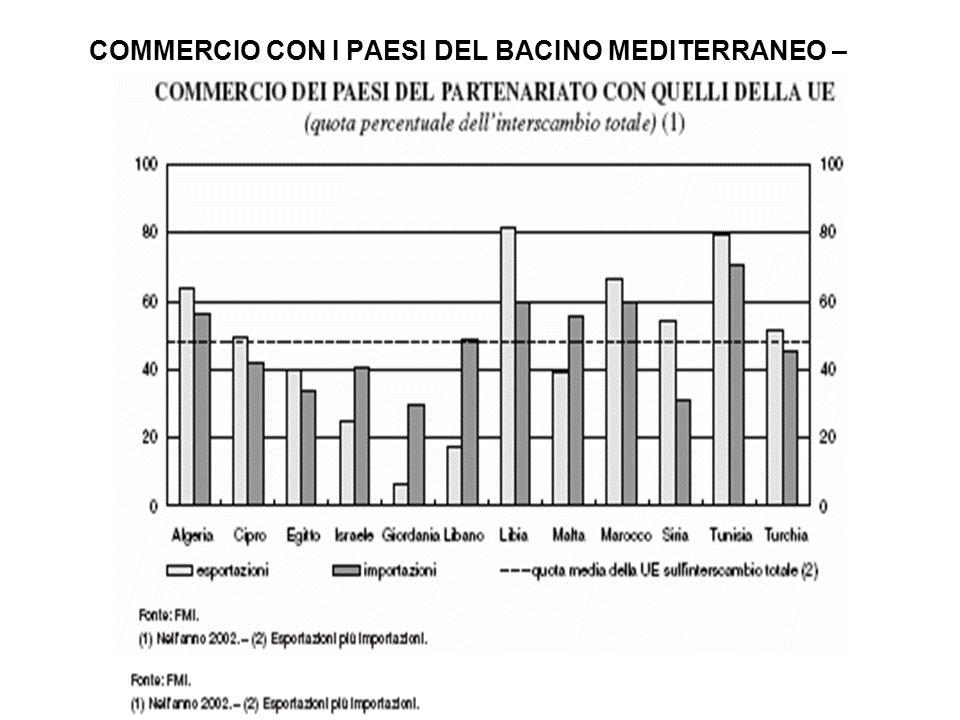 COMMERCIO CON I PAESI DEL BACINO MEDITERRANEO – Esportazioni- Importazioni (%UE sul totale)
