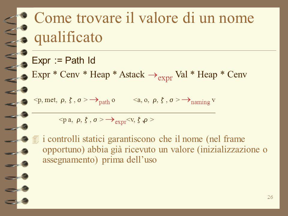 26 Come trovare il valore di un nome qualificato Expr := Path Id Expr * Cenv * Heap * Astack  expr Val * Heap * Cenv  path o  naming v ___________________________________________________  expr 4 i controlli statici garantiscono che il nome (nel frame opportuno) abbia già ricevuto un valore (inizializzazione o assegnamento) prima dell'uso