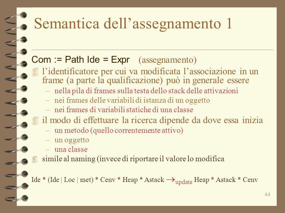44 Semantica dell'assegnamento 1 Com := Path Ide = Expr (assegnamento) 4 l'identificatore per cui va modificata l'associazione in un frame (a parte la qualificazione) può in generale essere –nella pila di frames sulla testa dello stack delle attivazioni –nei frames delle variabili di istanza di un oggetto –nei frames di variabili statiche di una classe 4 il modo di effettuare la ricerca dipende da dove essa inizia –un metodo (quello correntemente attivo) –un oggetto –una classe 4 simile al naming (invece di riportare il valore lo modifica Ide * (Ide | Loc | met) * Cenv * Heap * Astack  update Heap * Astack * Cenv