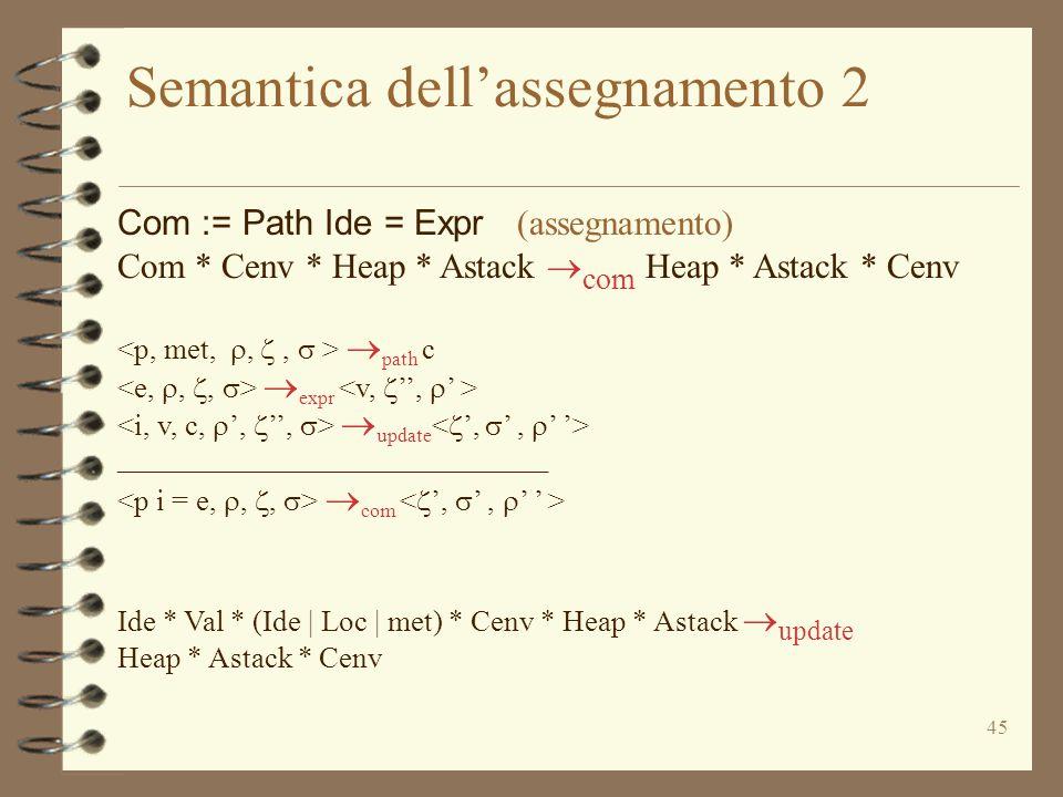 45 Semantica dell'assegnamento 2 Com := Path Ide = Expr (assegnamento) Com * Cenv * Heap * Astack  com Heap * Astack * Cenv  path c  expr  update _____________________________  com Ide * Val * (Ide | Loc | met) * Cenv * Heap * Astack  update Heap * Astack * Cenv
