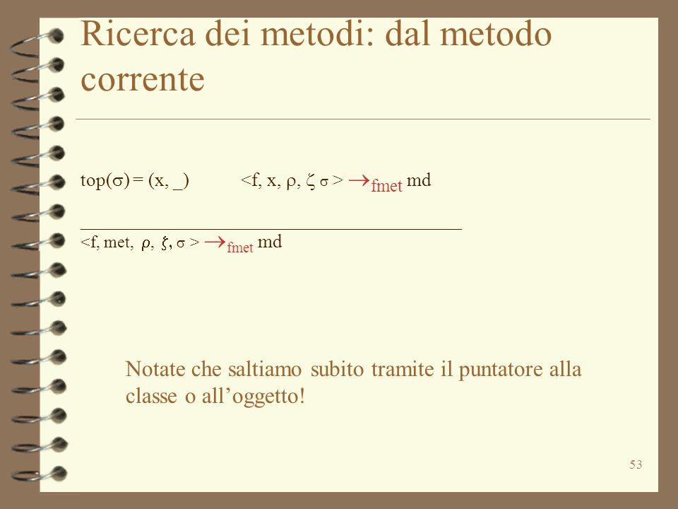 53 Ricerca dei metodi: dal metodo corrente top(  ) = (x, _)  fmet md _____________________________________________  fmet md Notate che saltiamo subito tramite il puntatore alla classe o all'oggetto!