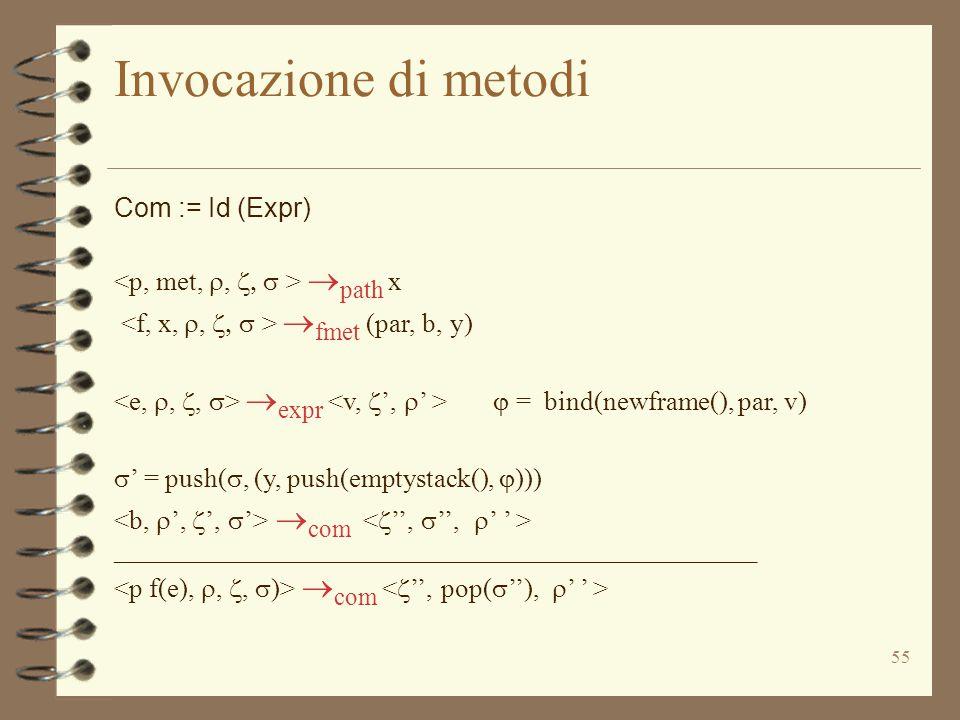 55 Invocazione di metodi Com := Id (Expr)  path x  fmet (par, b, y)  expr  = bind(newframe(), par, v)  ' = push( , (y, push(emptystack(),  )))  com ________________________________________________  com