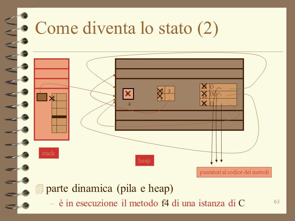 63 Come diventa lo stato (2) 4 parte dinamica (pila e heap) –è in esecuzione il metodo f4 di una istanza di C C d e 3 f3 C () (x) () f4 puntatori al codice dei metodi stack x heap 4