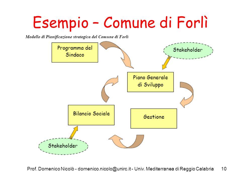 Prof. Domenico Nicolò - domenico.nicolo@unirc.it - Univ. Mediterranea di Reggio Calabria10 Esempio – Comune di Forlì