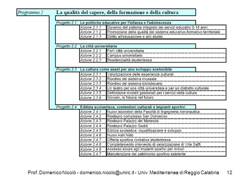 Prof. Domenico Nicolò - domenico.nicolo@unirc.it - Univ. Mediterranea di Reggio Calabria12