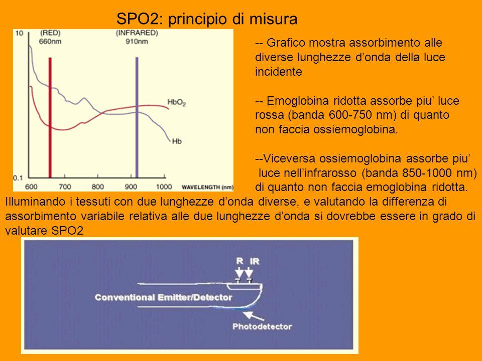 SPO2: principio di misura -- Grafico mostra assorbimento alle diverse lunghezze d'onda della luce incidente -- Emoglobina ridotta assorbe piu' luce rossa (banda 600-750 nm) di quanto non faccia ossiemoglobina.