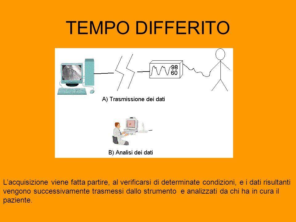 TEMPO DIFFERITO L'acquisizione viene fatta partire, al verificarsi di determinate condizioni, e i dati risultanti vengono successivamente trasmessi dallo strumento e analizzati da chi ha in cura il paziente.