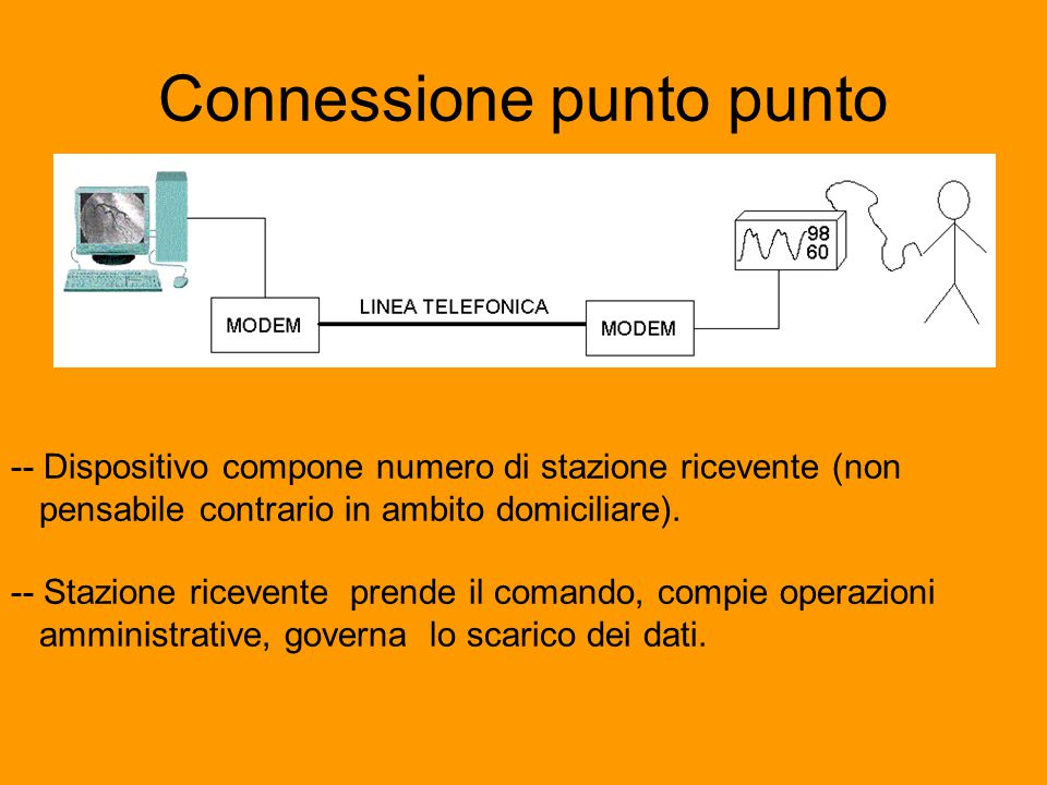 Connessione punto punto -- Dispositivo compone numero di stazione ricevente (non pensabile contrario in ambito domiciliare). -- Stazione ricevente pre